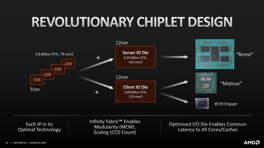 通過 Chiplet 多晶片模組技術, AMD 以不同的 CCD + IOD 晶片組合成功推出不同市場用的產品。