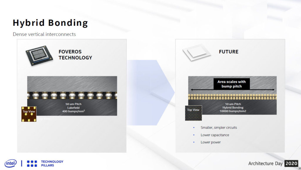 Intel 正準備推出 Foveros 3D 的下一代技術,集成密度至少提升 5 倍。