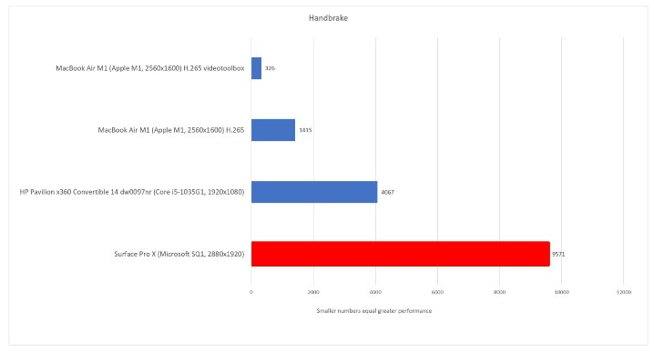 使用 Handbreak 作影片壓製時,SQ1 的效能比起 Intel Core i5-1035G1 還有很大差距