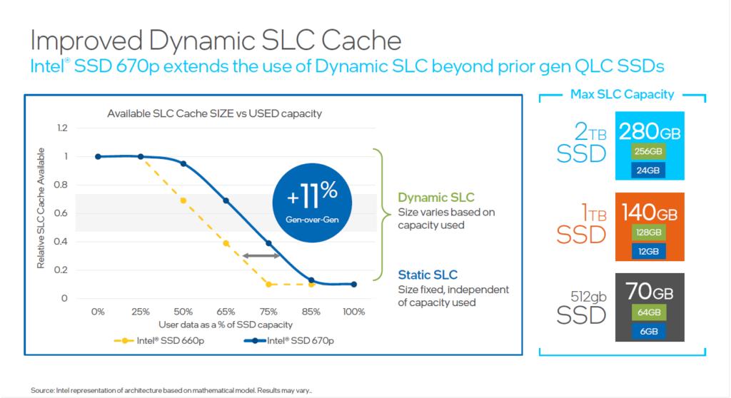 若與上一代產品比較,改進動態 SLC Cache 可增加 11% Cache 可用數量。