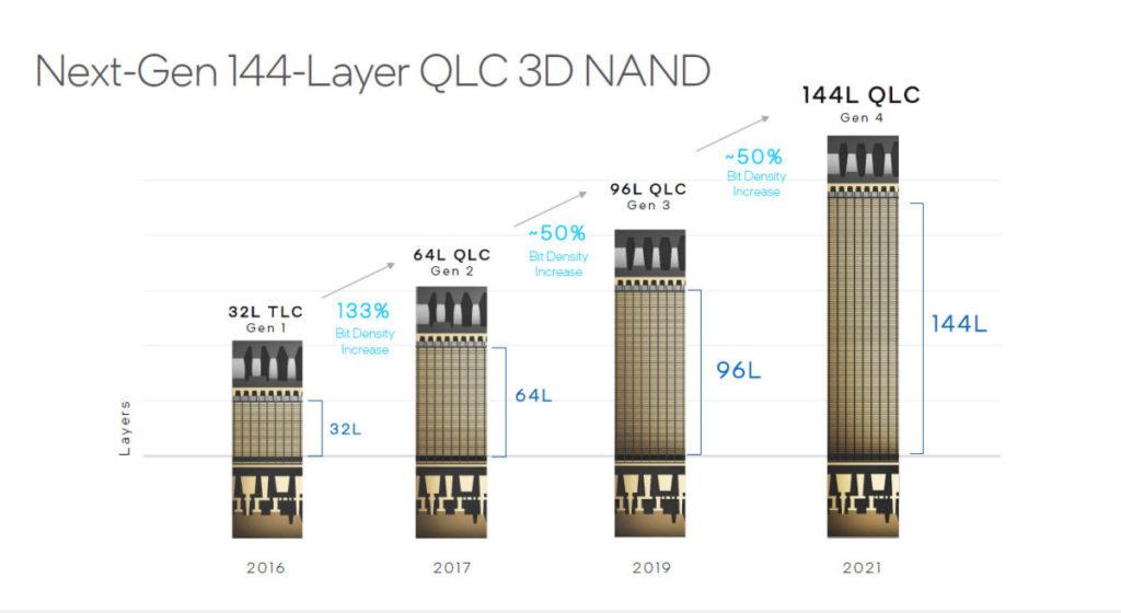 新一代 144-Layer QLC NAND Flash 可望帶來較上一代 96-Layer QLC NAND Flash 多 50% 的密度 。