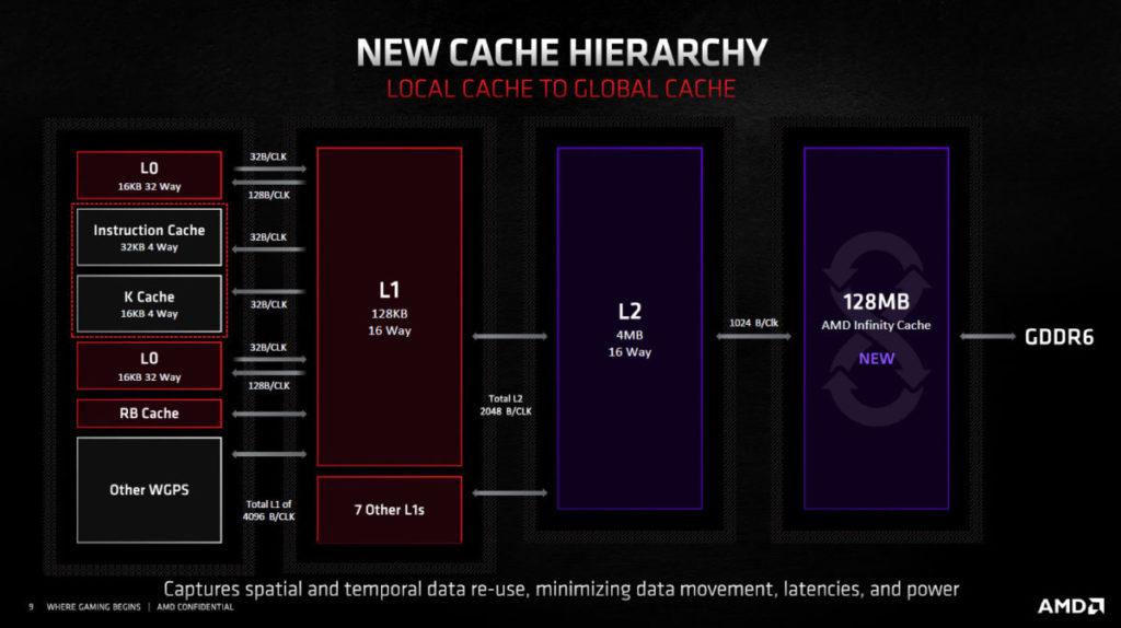 RDNA2的Cache架構圖。圖中可見有L0、L1、L2及Infinity Cache,竟比CPU還要豐富。