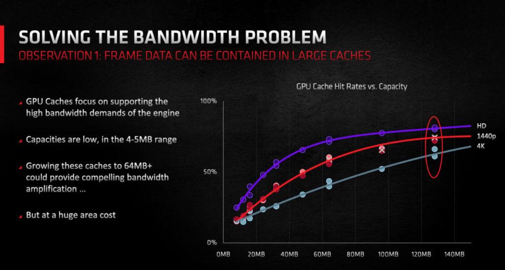 圖中可見128MB Cache容量為最理想的設計。當中又以HD(1,080p)及1,440p時GPU Cache Hit Rates最高,4K次之。