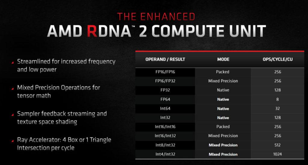 RDNA2架構支援INT8/INT32及INT4/INT32 Mixed Precision Operations for Tensor Math,未來不排除推出類似NVIDIA DLSS之類的技術。