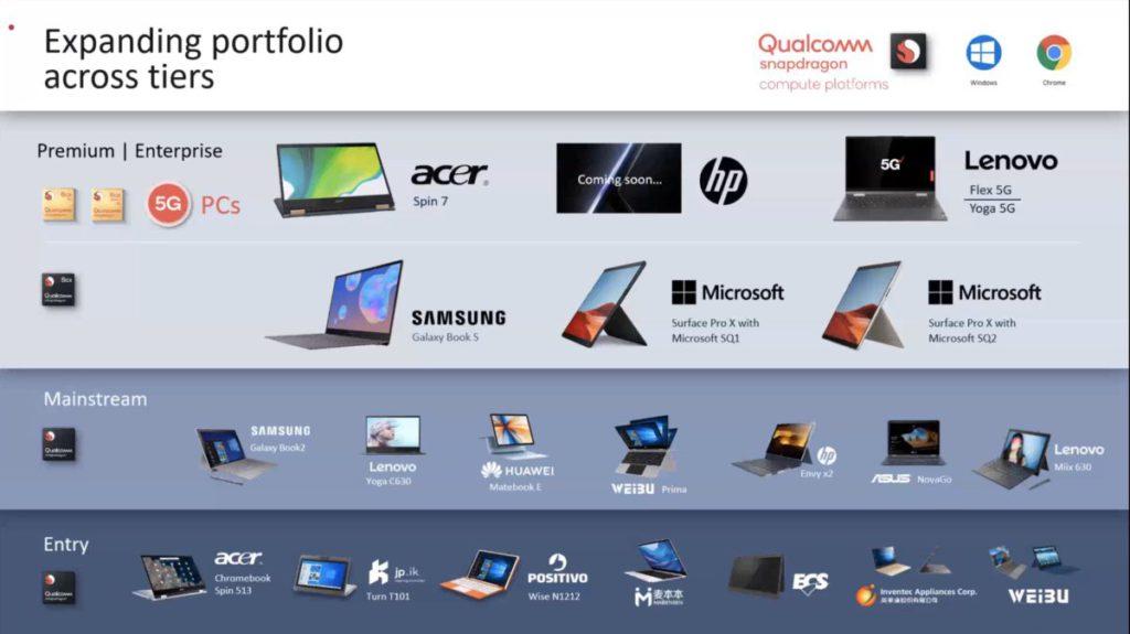 多間廠商已在 Qualcomm Snapdragon 三個等級 WoS 平台—— 7c 、 8c 和 8cx 上推出筆電產品。