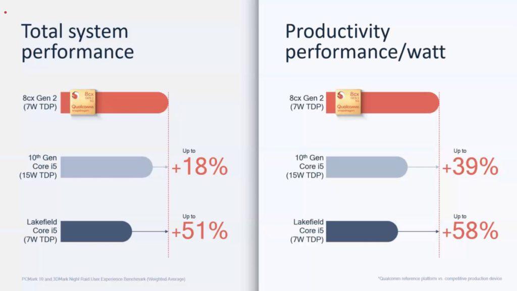 Snapdragon 8cx Gen 2 5G 平台整體效能和每瓦生產力效能表現都較Intel 第 10 代 Core i5 處理器優異。