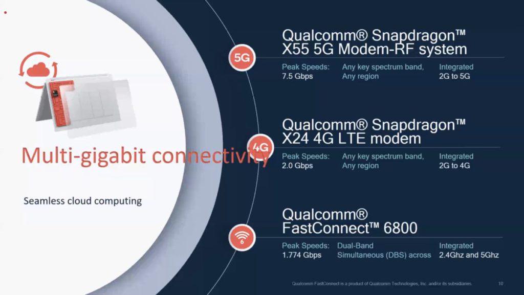 多款 Modem 為 Always On, Always Connected PC 提供無間斷高速連線能力。