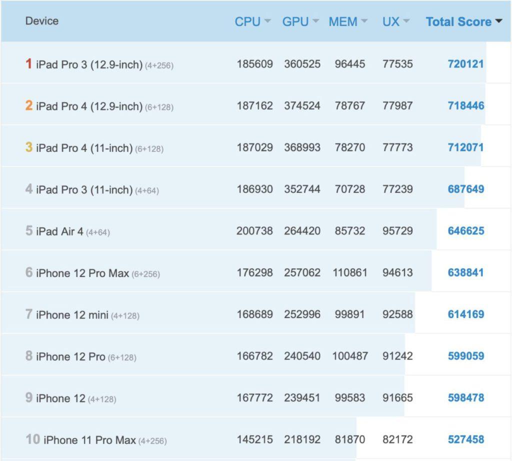 安兔兔官網的 iOS 裝置跑分排名中,手機最高分的 iPhone 12 Max Pro 分數為 638,841 分。