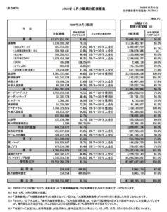 日本音樂著作權協會日前發表報告,反映日本疫情第一波對音樂業界的影響。
