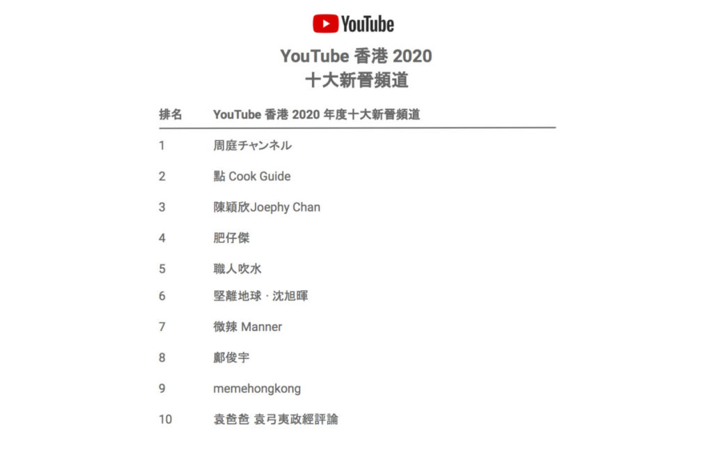 YouTube 香港 2020 年度十大新晉頻道