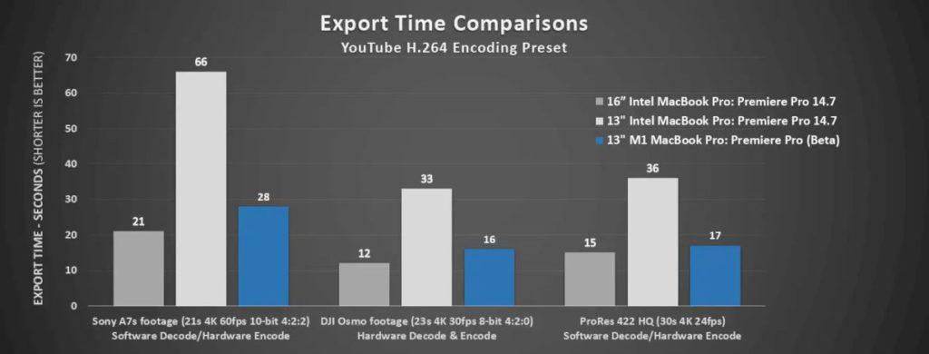 Premiere Pro 在 16 吋 Intel MacBook Pro、 13 吋 Intel MacBook Pro 與全新 13 吋 Apple M1 MacBook Pro ( Beta 版)中的匯出速度對比(愈少愈好)。