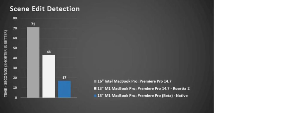 受惠於 Apple M1 晶片的機器學習技術,場景編輯檢測等由 Adobe Sensei 人工智能技術支援的應用性能也得到提升。此外通過 Rosetta 2 使用 Premiere Pro 當前版本時,相關應用的速度也獲得提升。
