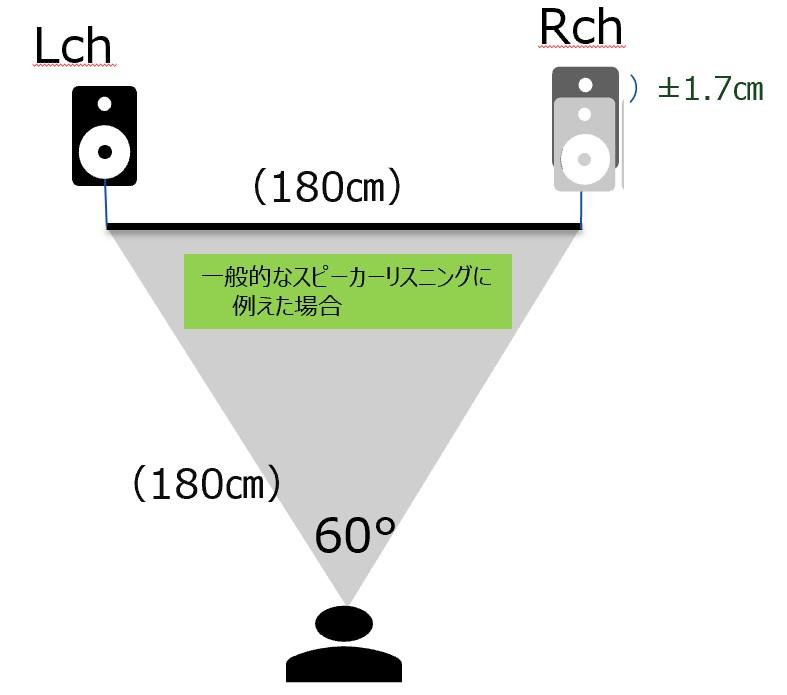 會以左右喇叭在 180cm 距離及 60 度夾角作為判斷基礎