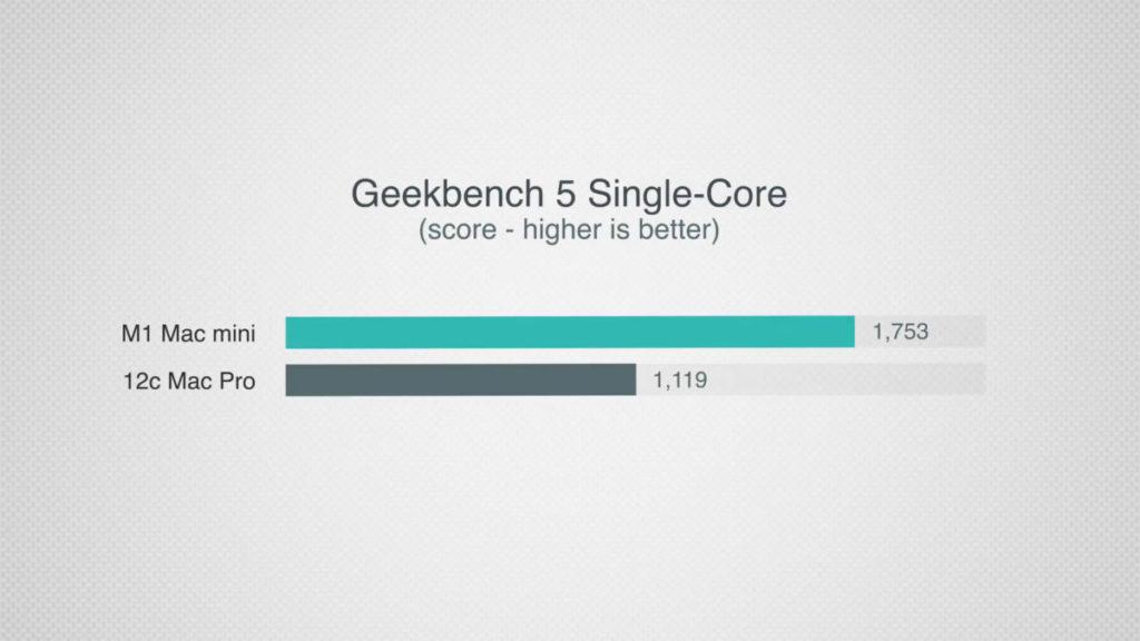 在單核比拼上, M1 Mac Mini 竟然拋離 Mac Pro 56% 那麼遠。