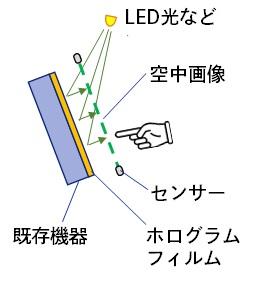 DNP 非接觸全息觸控面板的原理圖,利用 LED 燈光照射現在裝置屏幕上的膠片,令鍵盤看似浮游在屏幕上,透過紅外線感測器來感測用戶的手指位置。