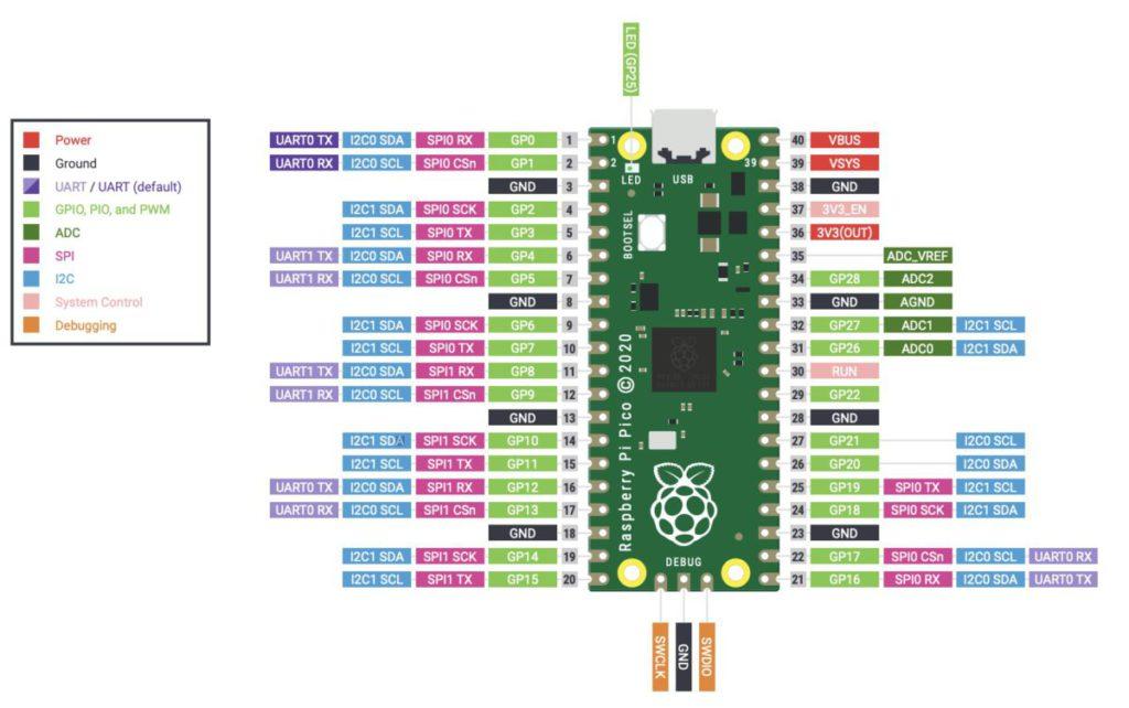 Raspberry Pi Pico 針腳圖