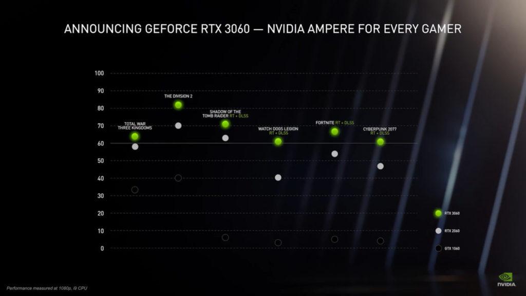 RTX 3060 可輕易提供 60fps 以上 RTX + DLSS 遊戲性能