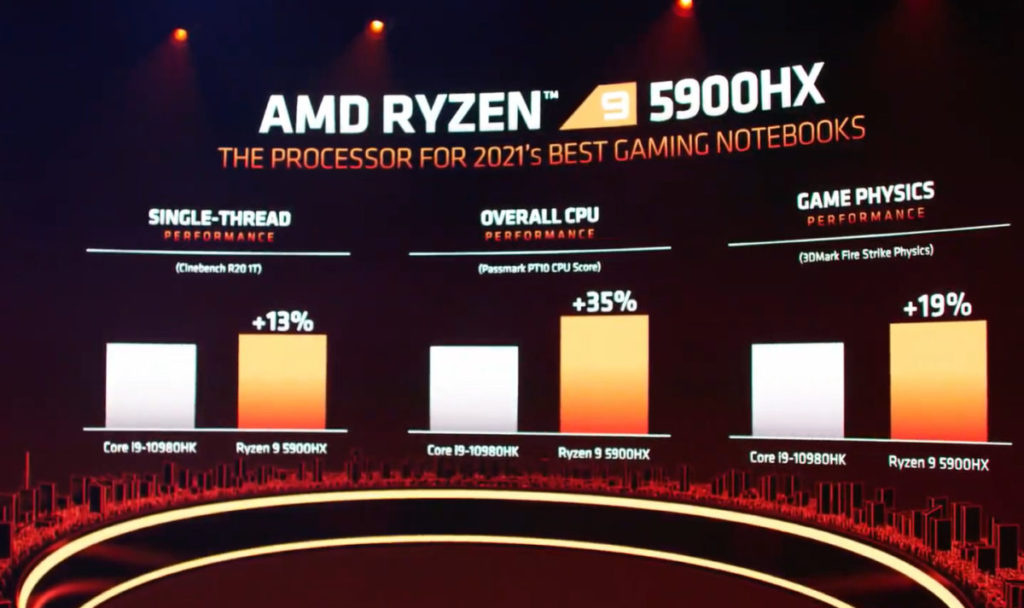 Ryzen 9 5900HX 效應已可輕易超越 Core i9-10980HK