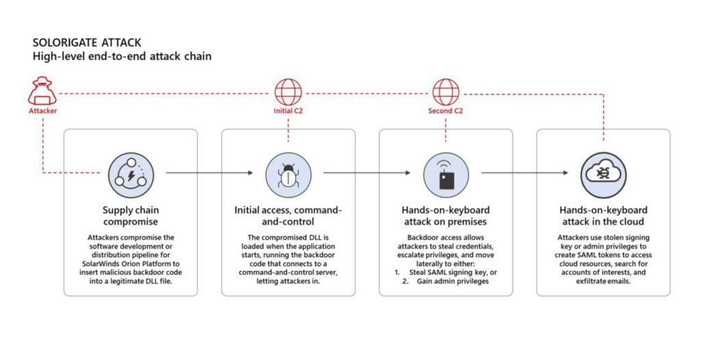 Microsoft 詳細解釋 Solorigate 攻擊的入侵方法。
