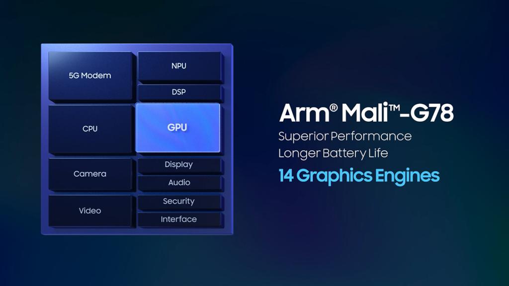 整合 Mali-G78 、 14 核心支援 Vulkan 及 OpenGL 等 API ,圖像效能將提升 40% 以上。