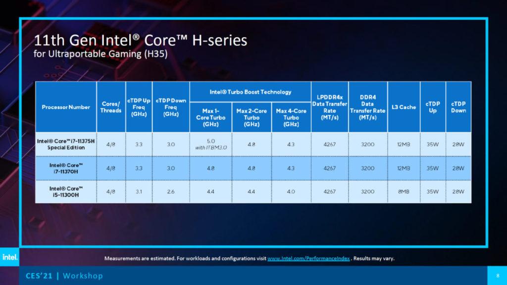 已公佈的 H35 型號有 3 款,最高工作時脈介乎 4.4~5GHz 。