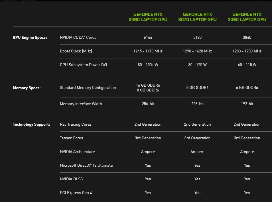 三款 RTX 30 筆電 GPU 的詳細規格表