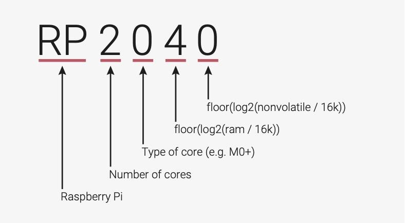 RP2040 編號的含意,代表廠方會推出其他核心數量、類型和規格的微處理器。