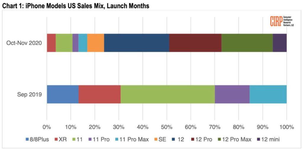 CIRP 的報告顯示 iPhone 12 系列在推出首月銷售佔比較去年 iPhone 11 系列時有所提升,不過 iPhone 12 mini 的銷售就未如理想。