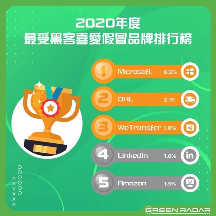 Green Radar 2020 最受黑客喜愛假冒品牌排行榜