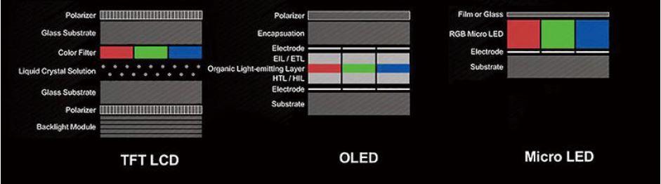 ● 和OLED相比,Micro LED面板有更簡單的構造,也有更長的使用壽命。