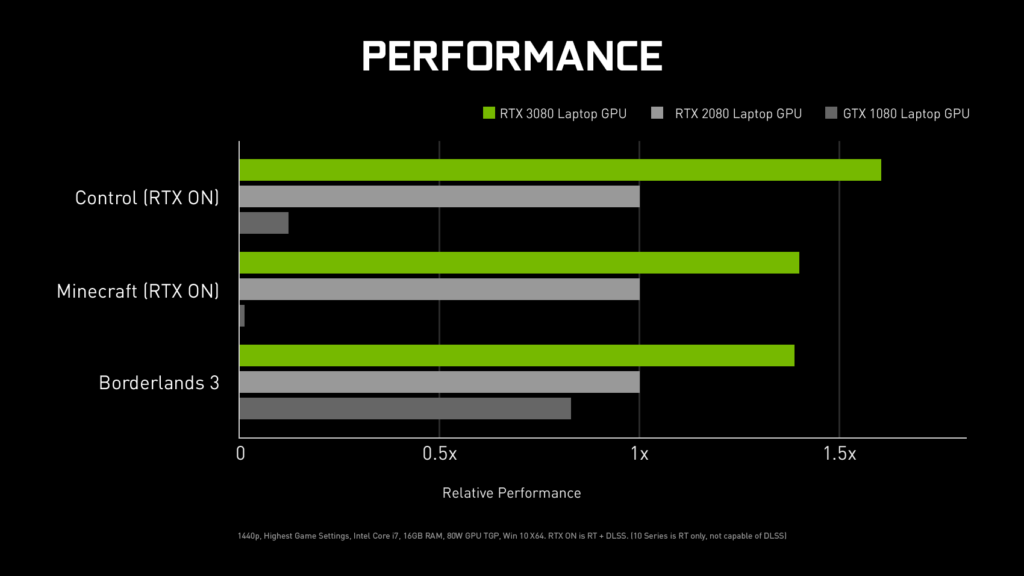 從 RTX 2080 到 RTX 3080 筆電,有約 40~60% 效能提升。