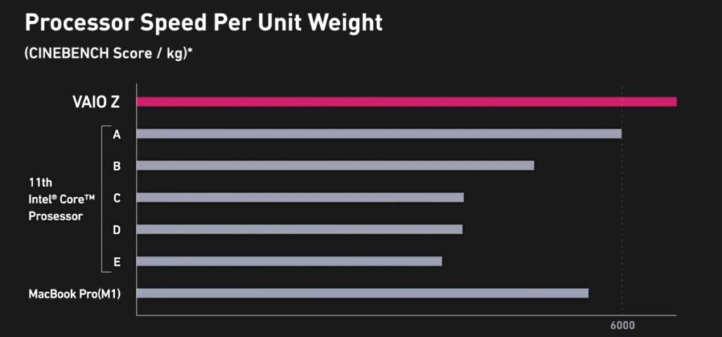 效能會比起一般第 11 代 Intel Core 處理器優勝