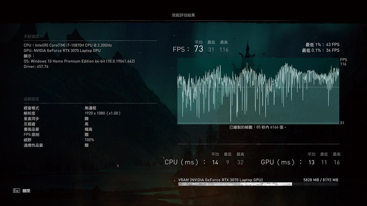 於《刺客教條:維京紀元》設定為 Full HD(1,920×1,080)解像度下,畫質全部設定為「最高」時,利用內建軟件測試,可以平均 73fps 遊玩。