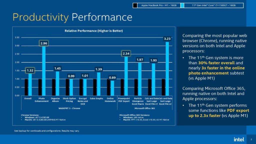 在生產力軟件,Intel以Microsoft Powerpoint PDF Export單一項目測試為例,表示最快的Core i7- 1185G7可較M1快2.3X,而目前主流的產品是用Core i7-1165G7。