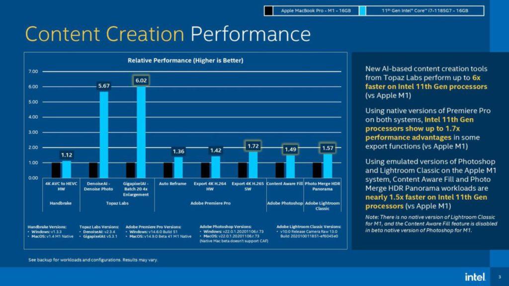 在創作者軟件測試中,《Topaz Labs Gigapixel AI – Batch 20 4x Enlargement》 因為支援Intel AI功能的關係,可較M1快6.02X。