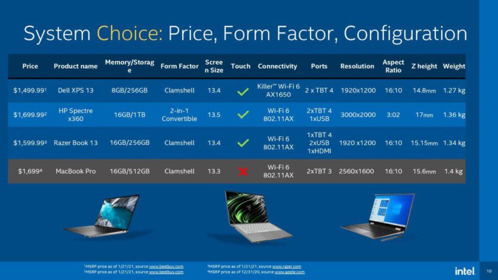 11 代C o r e C P U 因為內建To u c h Screen 晶片功能,這是MacBook Pro所欠缺的。
