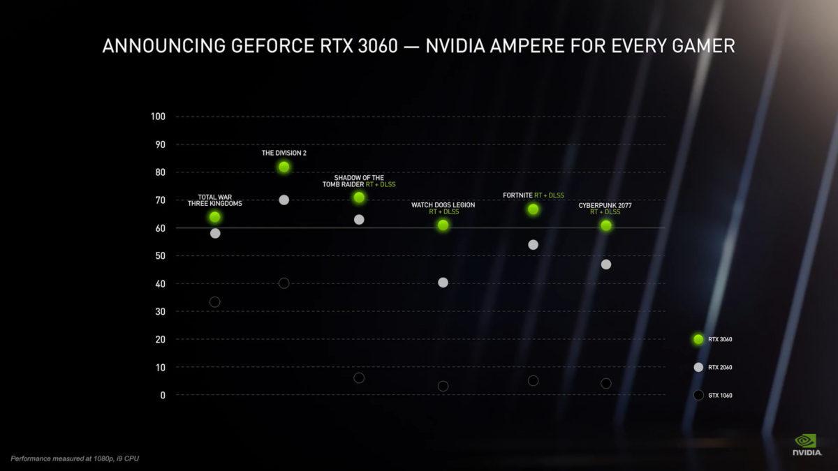 NVIDIA 表示 RTX 3060 較 RTX 2060 略快一點,但比 GTX 1060 有明顯的進步。