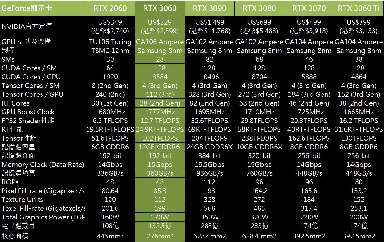 RTX 3060 規格一覽表