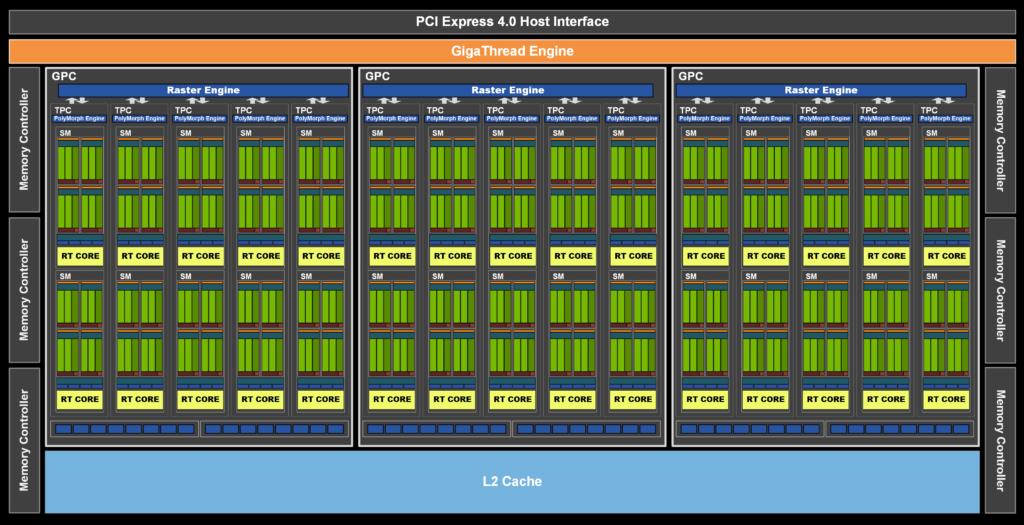 NVIDIA 發佈完整 GA106 核心架構圖。完整版本 GA106 核心共有 3 組 GPC、15 組 TPC 及 30 組 RT Core。