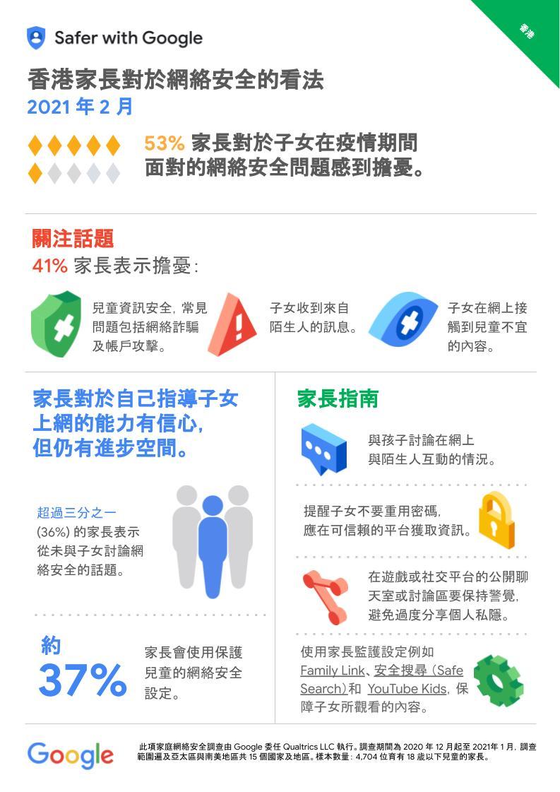 Google 香港區網絡安全報告