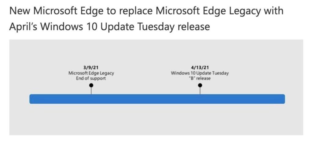 Microsoft 去年只宣布 Edge Legacy 會於 3 月 9 日結束生命周期,但日前就首次宣布將會在 4 月 13 日推出的 Windows 10 更新中將它消滅。