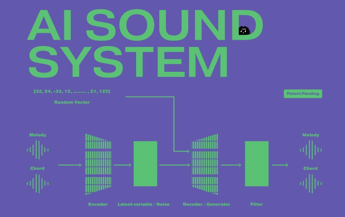 AI 先學習榜首流行曲的特性,再加入隨機向量和濾鏡效果,生成旋律和和弦。