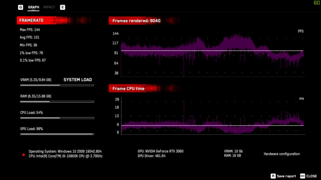 1080p, DLSS Performance 為 101fps