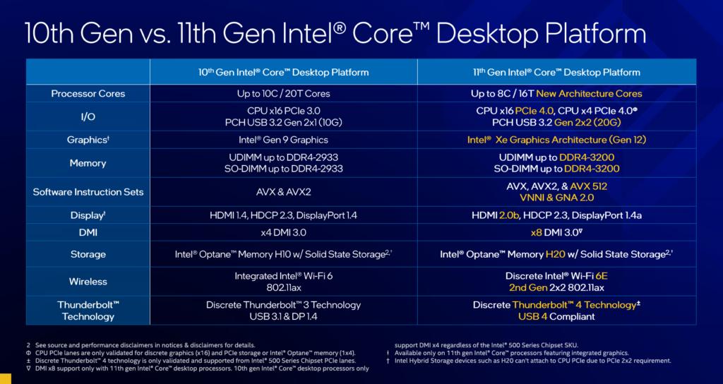 Intel 10 代 vs 11 代 Core 規格比較總結