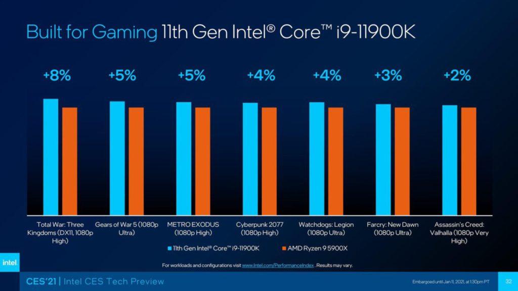 Intel 表示 Core i9-11900K 在多項遊戲性能均領先 AMD Ryzen 9 5900X