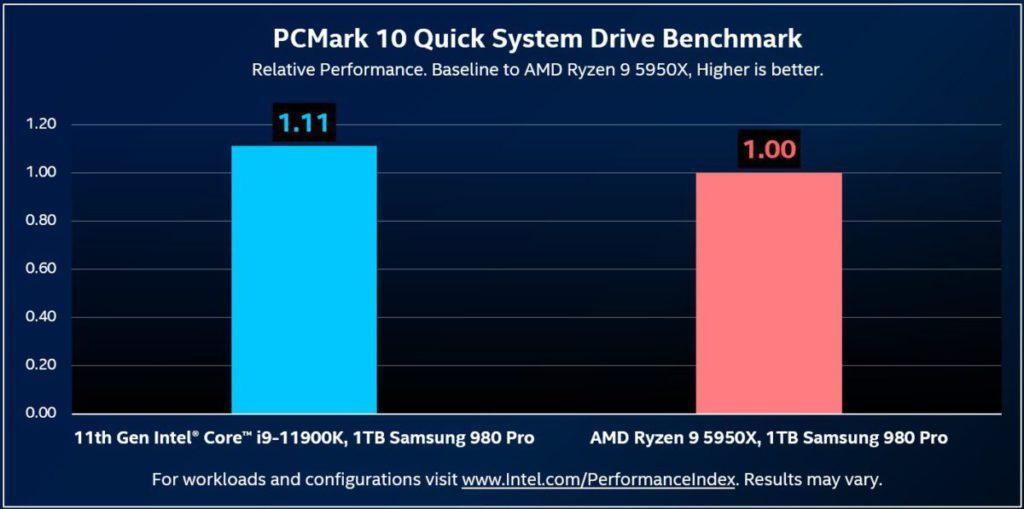 Intel Core i9-11900K PCI-E 4.0 性能是 AMD Ryzen 9 5950X 1.11X?且看日後編輯部的評測結果。