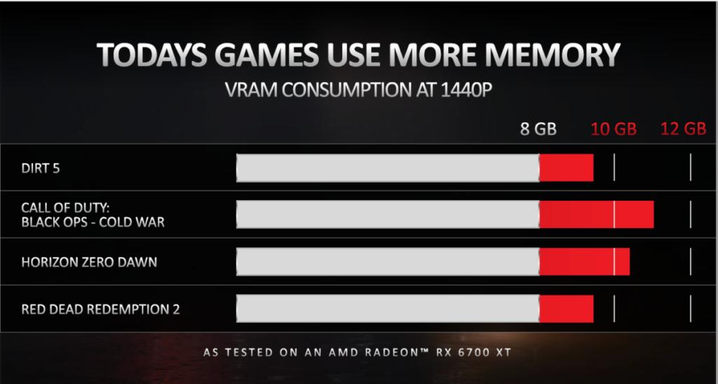 AMD 統計所得,不少遊戲均需要 8GB 以上 VRAM。