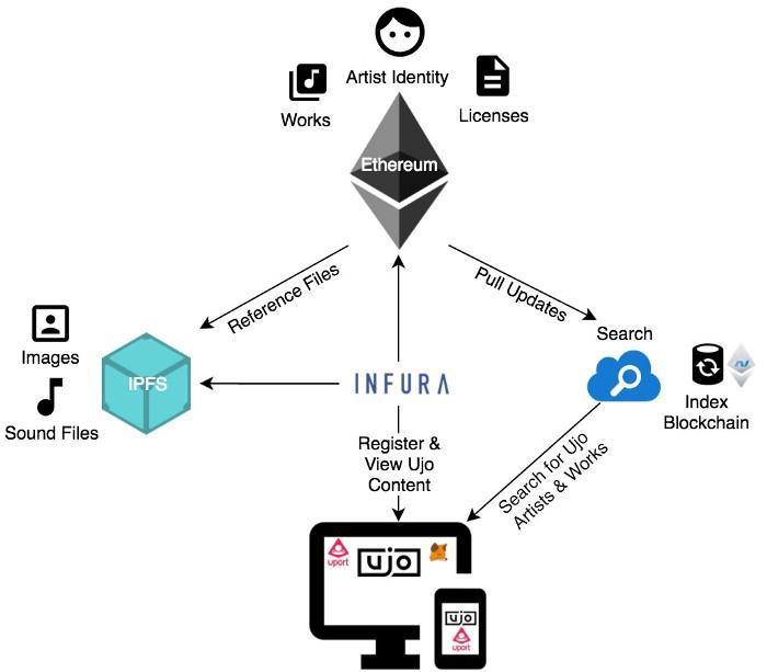 Ujo Music早於2016年開始發展區塊鏈音樂平台。
