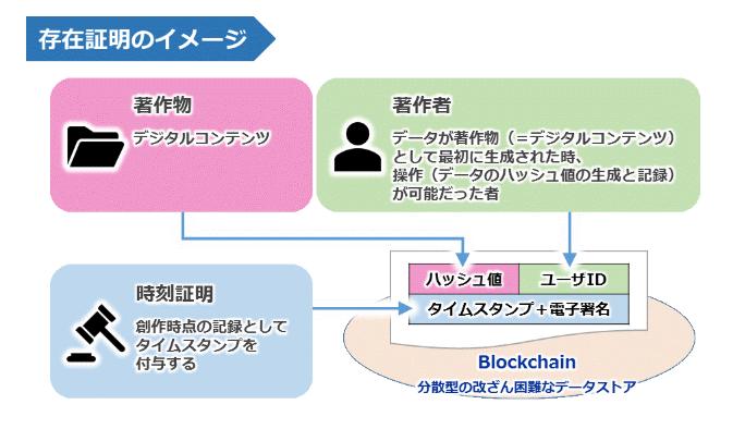 日本JASRAC於疫情期間,推廣音樂區塊鏈概念。
