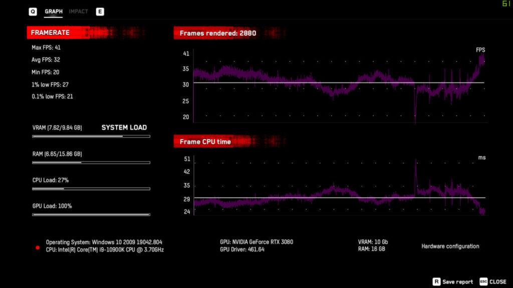 4K, DLSS Off 為 32fps
